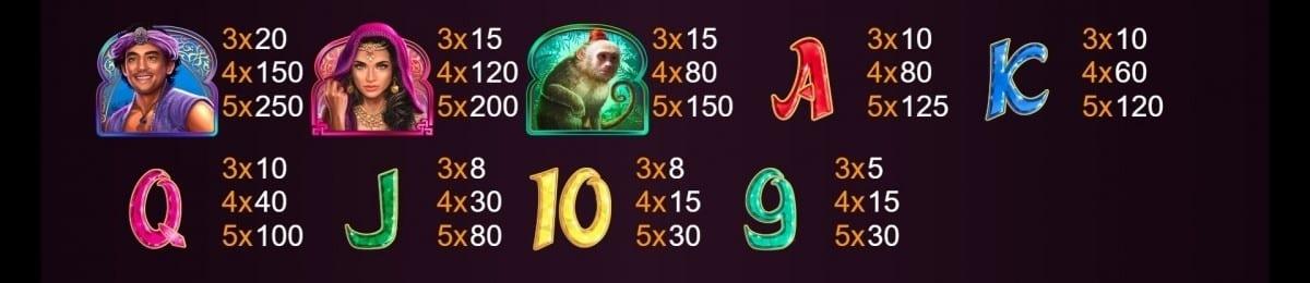 Market Wonders Slot Symbols