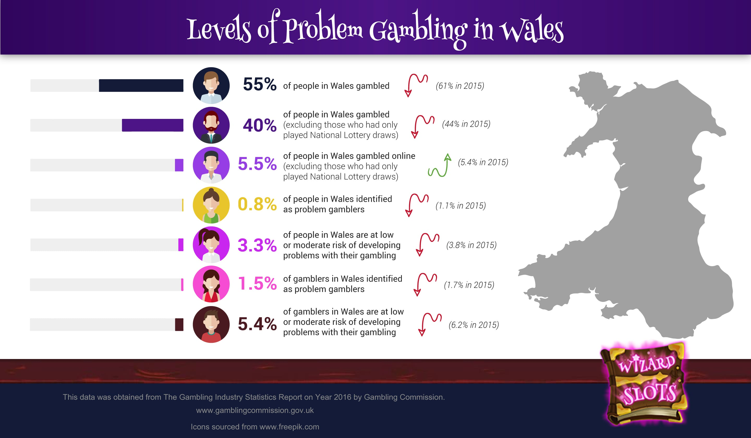 An infographic on the levels of problem gambling in Wales