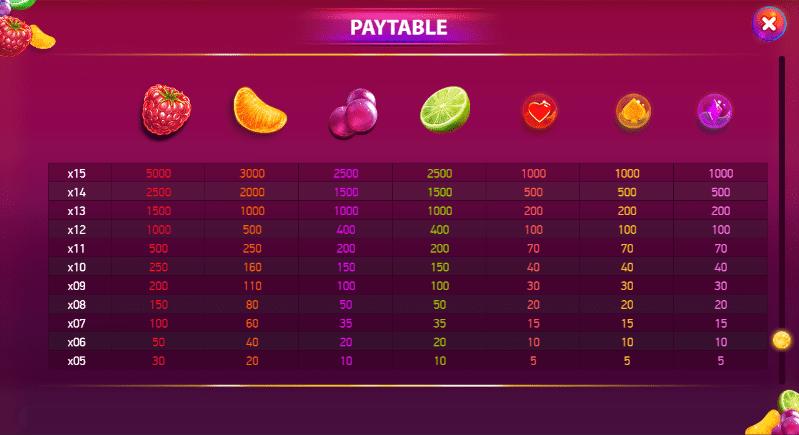 Berryburst Paytable