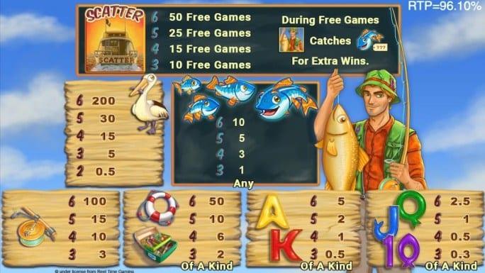 Fishin' Frenzy Slot Symbols