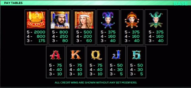 Joker's Riches Free Slots