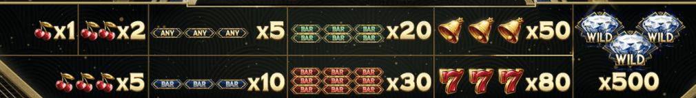 Multiplier Riches Slot Symbols