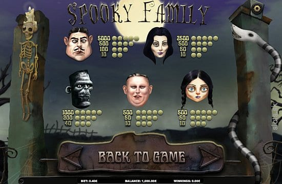 Spooky Family online slots game win page