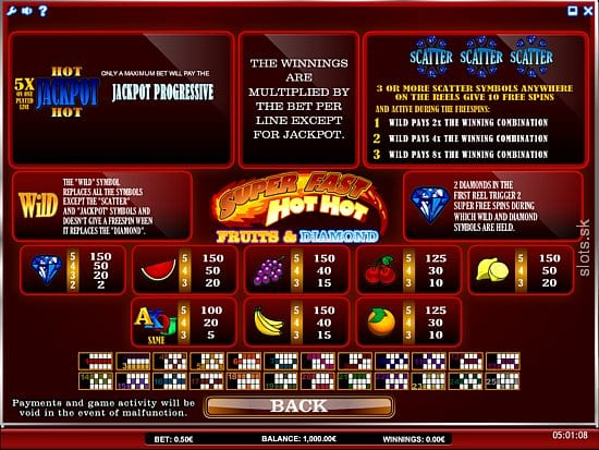 Super Fast Hot Hot Online slots game