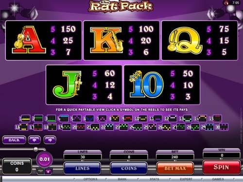 The Rat Pack online slots game paytable info