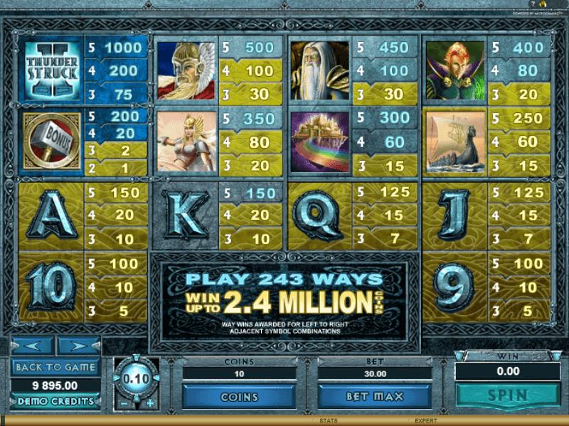 Thunderstruck II Slot Games