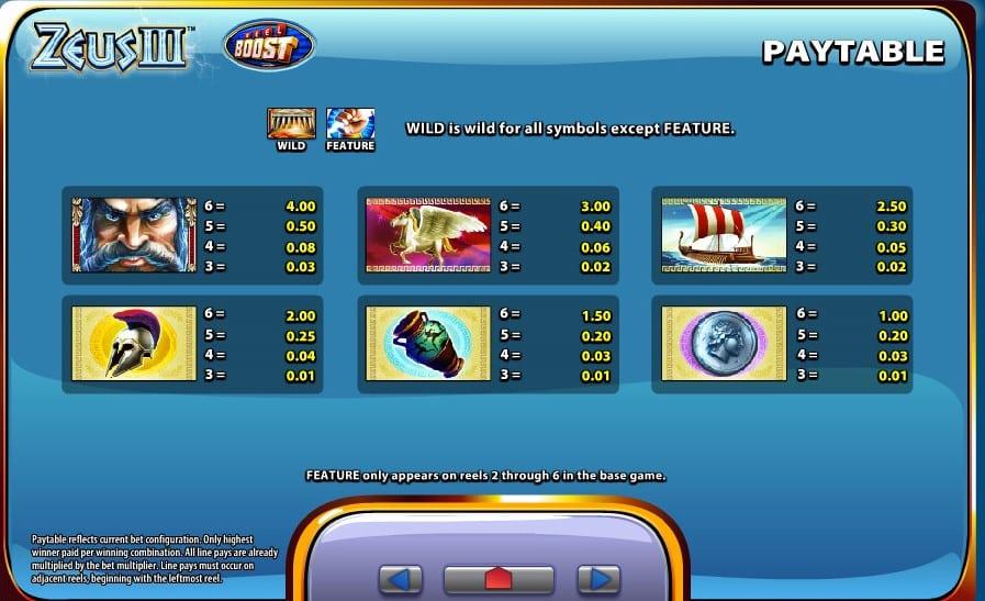 Zeus III Free Slots